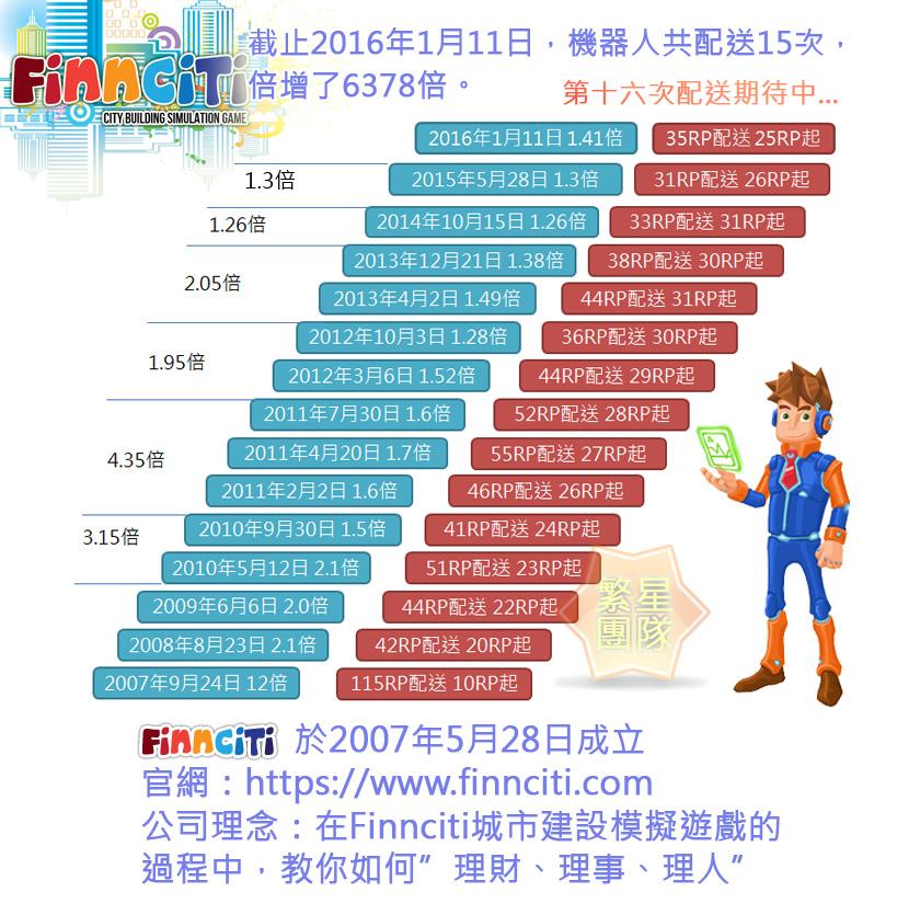 2016.01.11喜迎finnciti第十五次配送