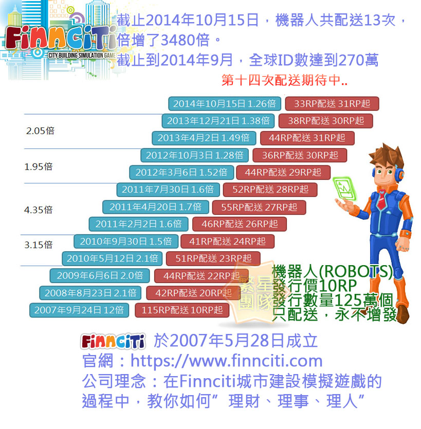 喜迎Finnciti第十三次配送-2014/10/15